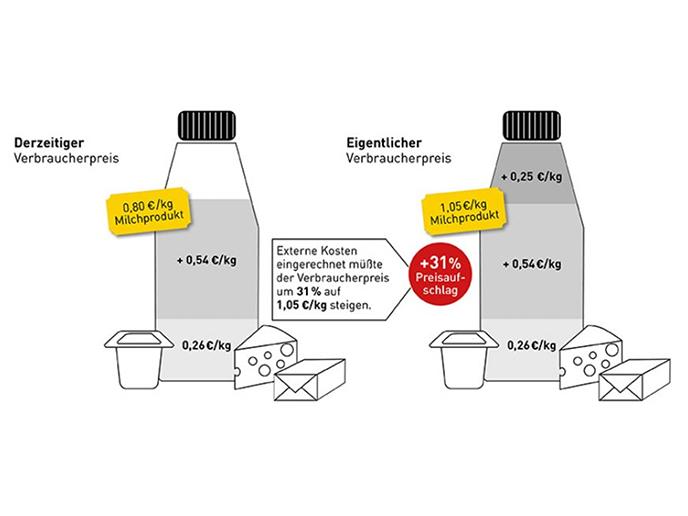 """Studie Universität Augsburg: """"How much is the dish – was kosten uns Lebensmittel wirklich?"""""""